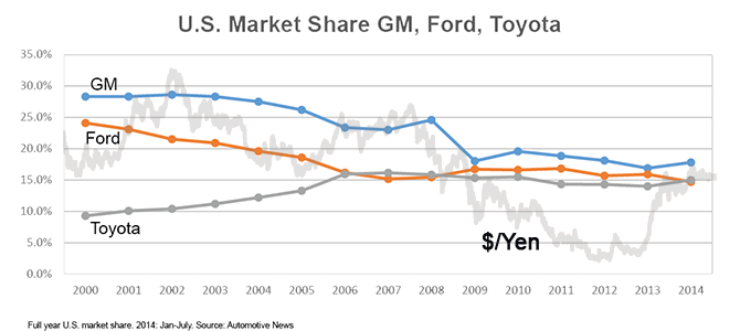 ford-gm-toyota-marketshare-2
