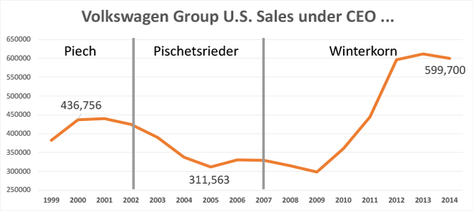 Winterkorn's U.S. performance was better than that of the CEOs before