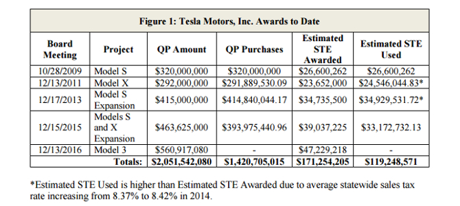 Caeatfa approves 48 of record tesla model 3 ste request for History of tesla motors