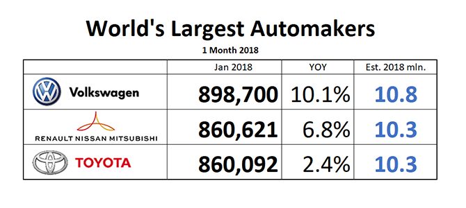 World S Largest Automakers 2018 The New Race Begins With